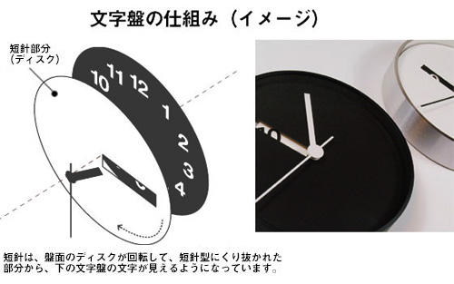 「Extra Normal wall Clock」文字盤の仕組み(イメージ)